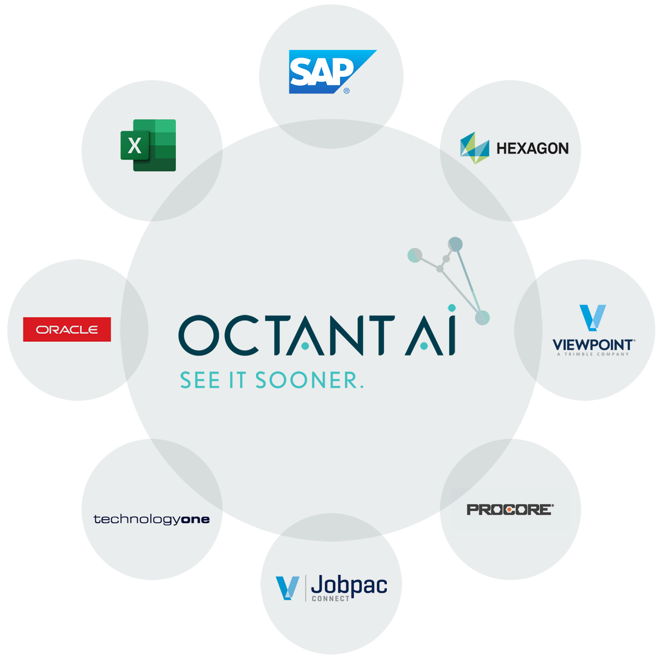 works with oracle, technology one, jobpac, viewpoint, procore, SAP and more